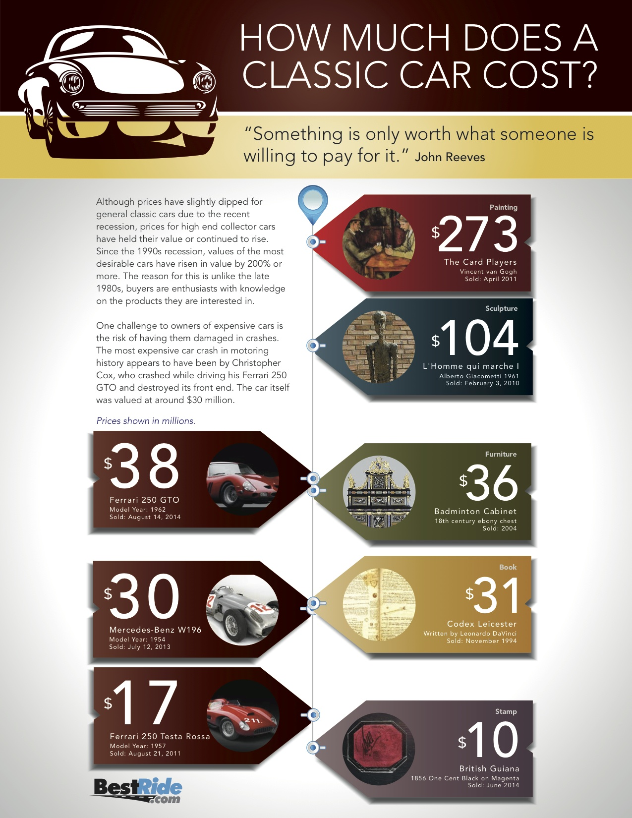 infographic how much does a classic car cost bestride. Black Bedroom Furniture Sets. Home Design Ideas