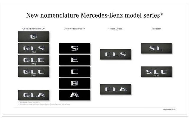 Mercedes-Benz Rename