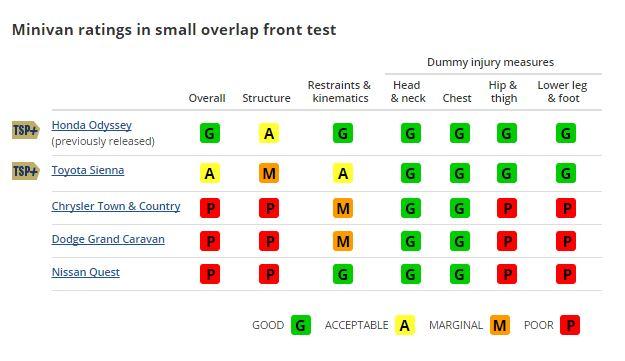 Minivan Ratings