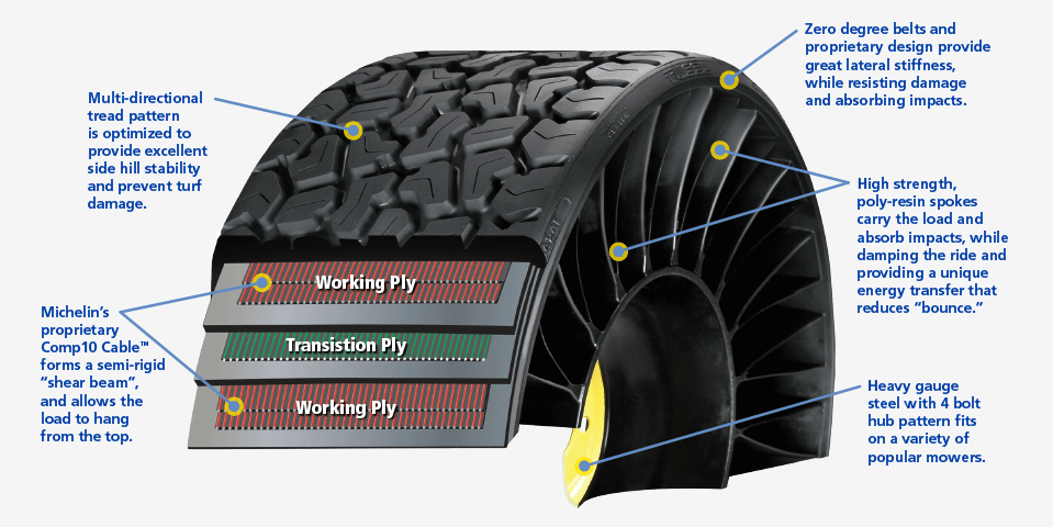 Indestructable Tweels tires