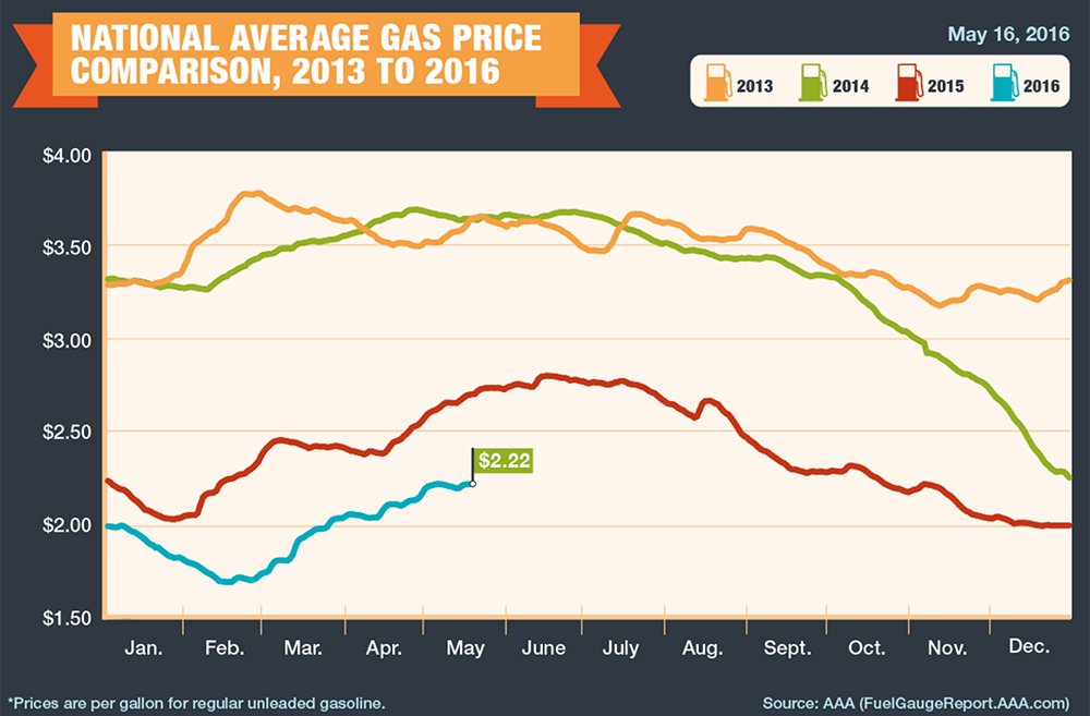 aaa_current_gas_prices