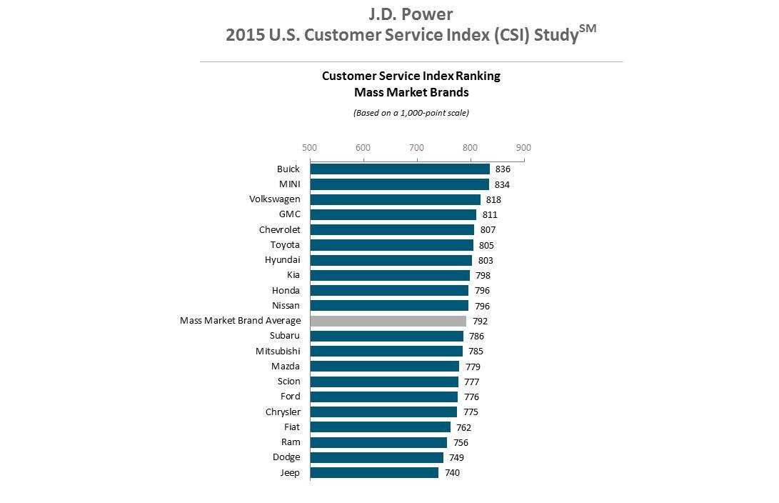 GM making gains in customer satisfaction