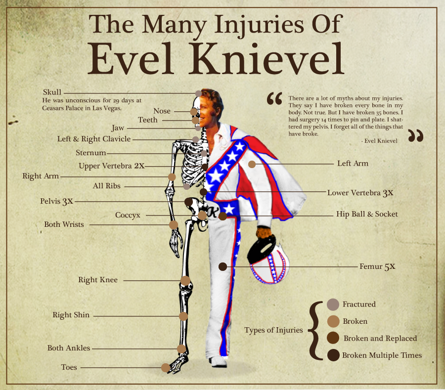 Evel Poster