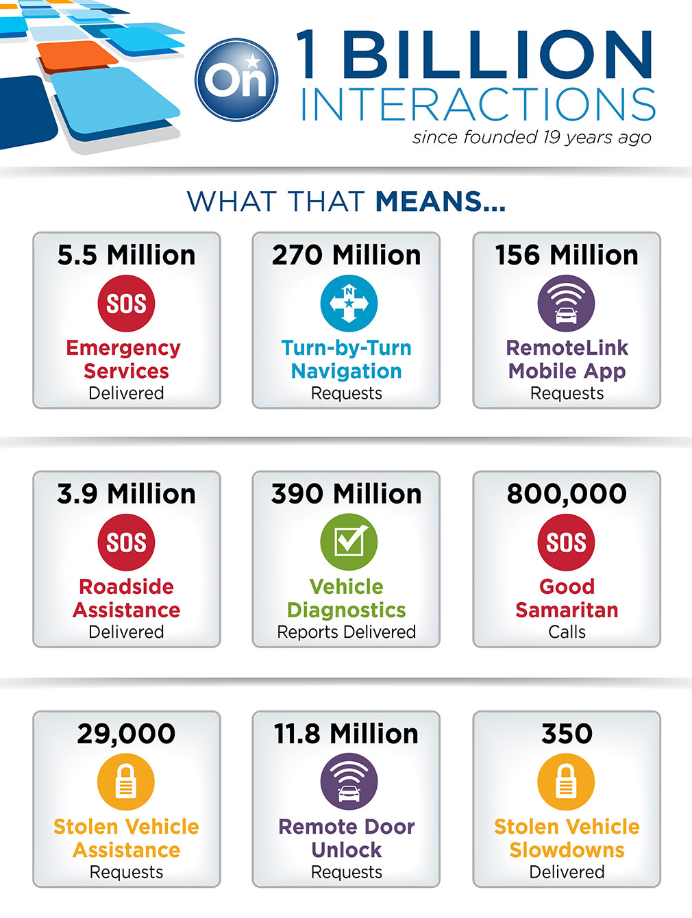 OnStar-1Billion-Interactions-Infographic