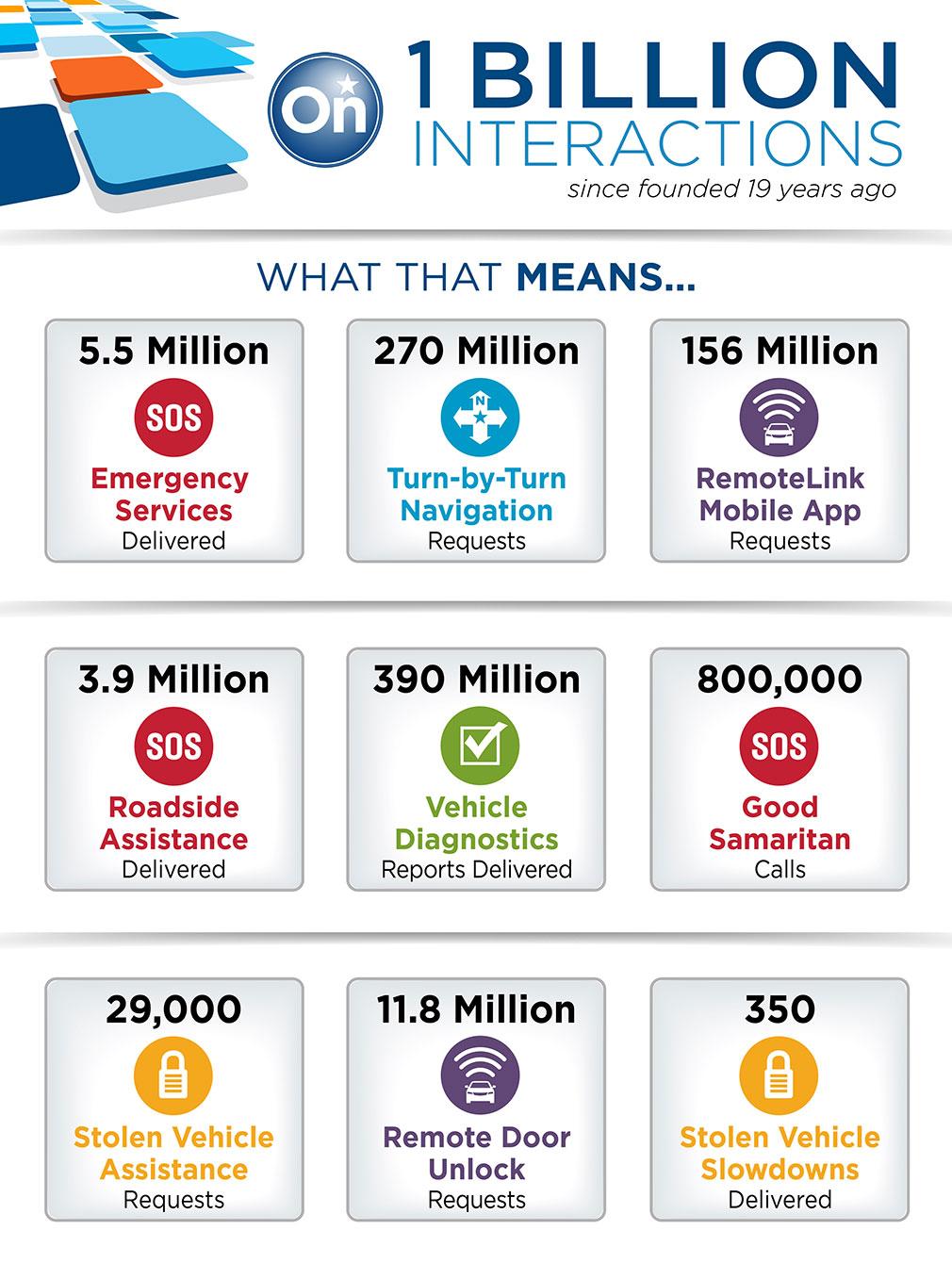 OnStar-1Billion-Interactions-Infographic