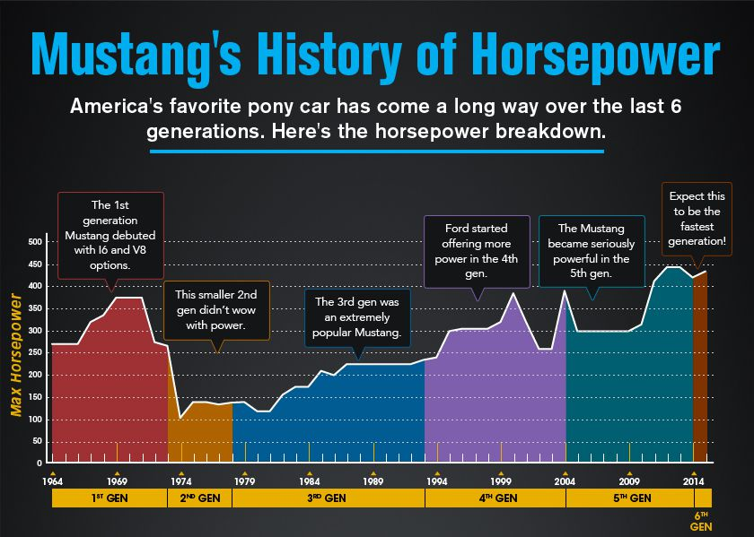 mustang-history-of-hp-featured-image