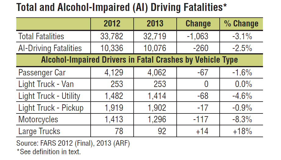 alcohol fatalities chart