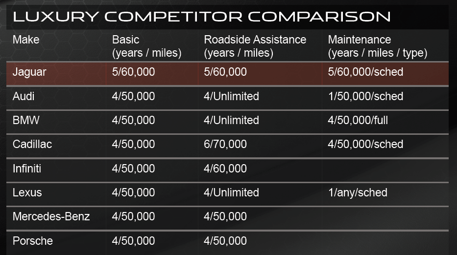 warranty and maintenance comparison 2015-luxury