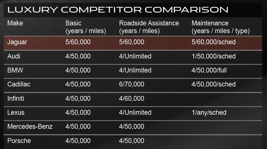 warranty and maintenance comparison 2015-luxury