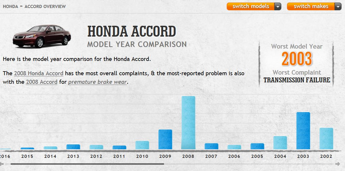 Reliability - Honda Accord