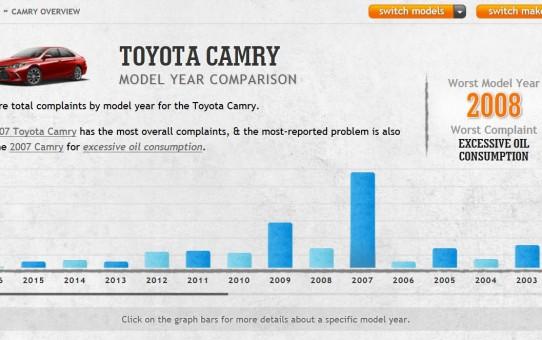 Car Complaints Camry Lead