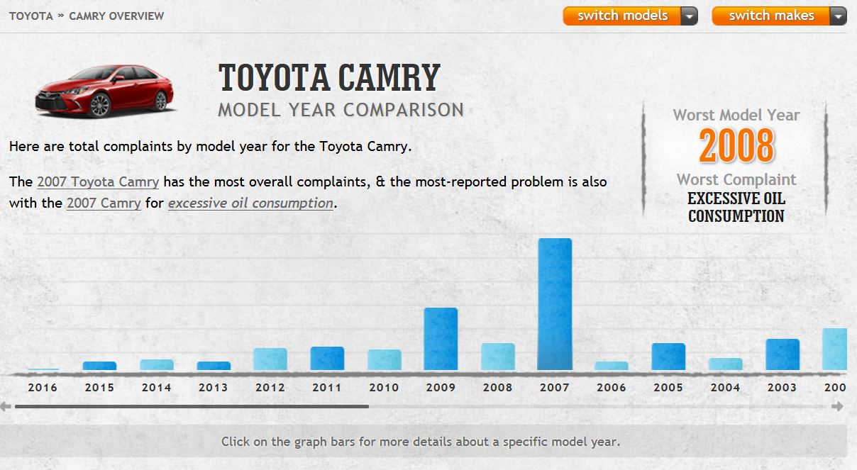 Car Complaints Camry Lead