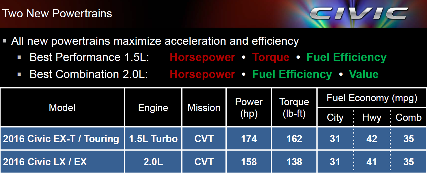 Civic 16 engine comparison chart