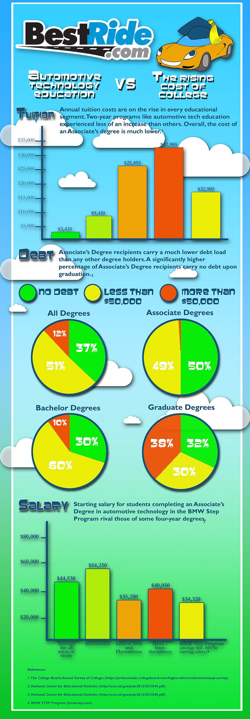 Automotive-Technical-Education-versus-The-College-Debt-Crisis