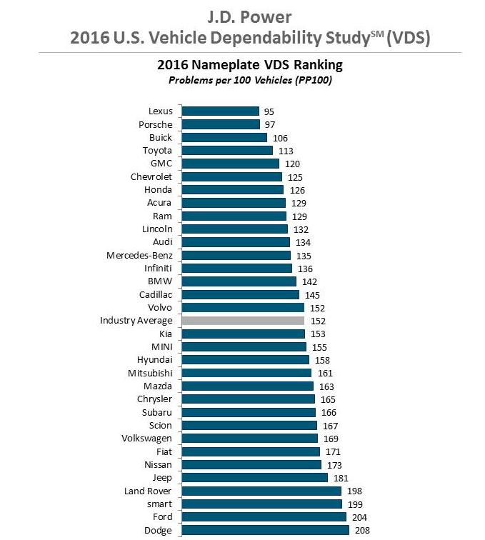 JD Power 2016 dependability graph