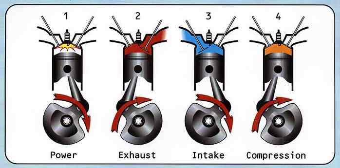 Four Stroke engine cycles