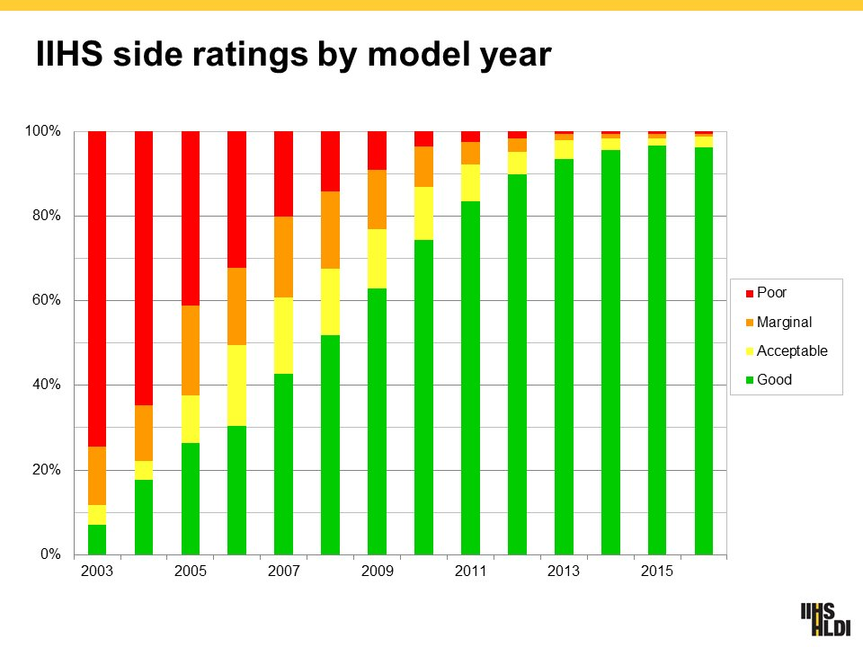 IIHS side protection by model year
