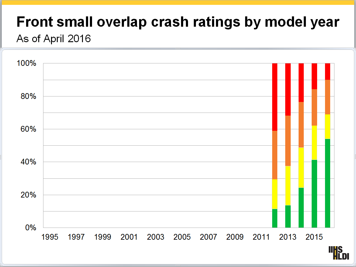 IIHS small frontal overlapp by model year