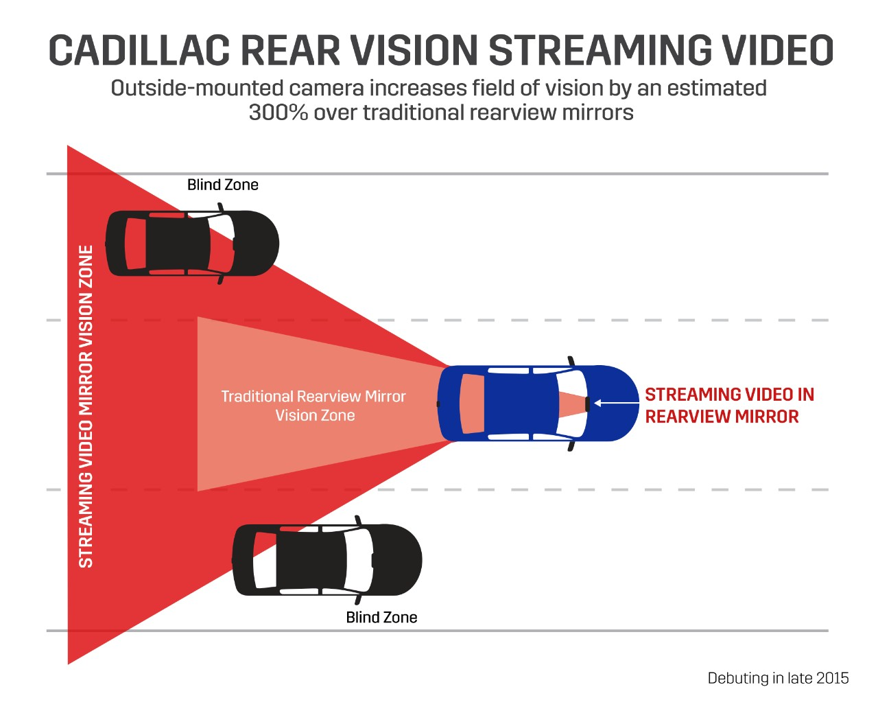 cadillac camera mirro info graphic