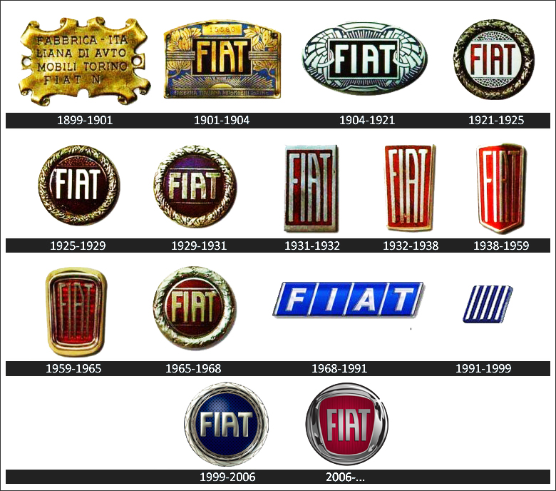 Fiat Logo History