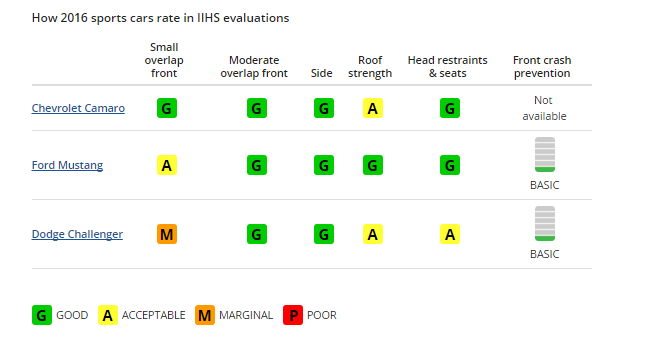 IIHS performance cars