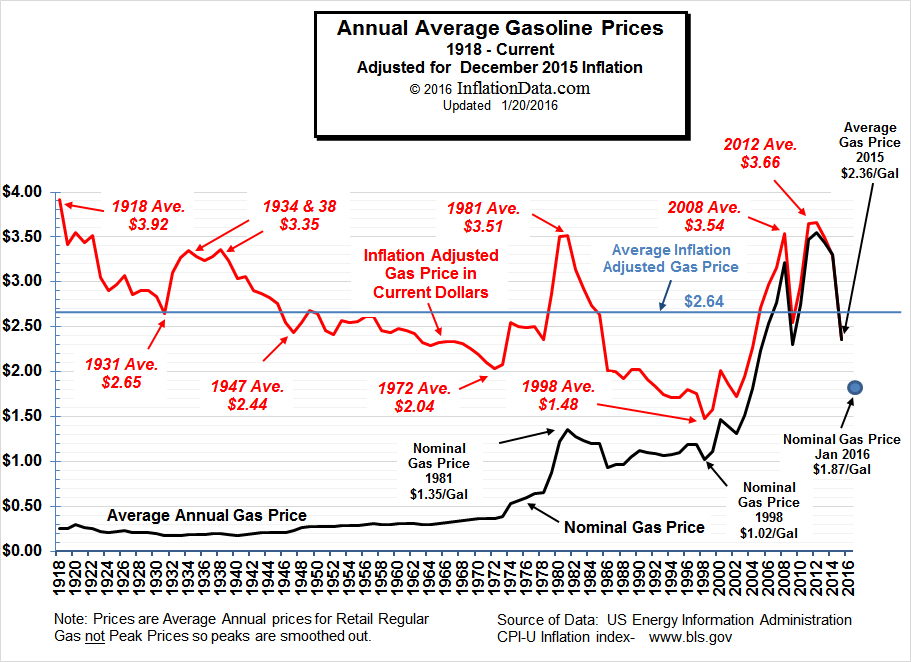 Inflation-Adjusted-Gasoline-Jan-2016