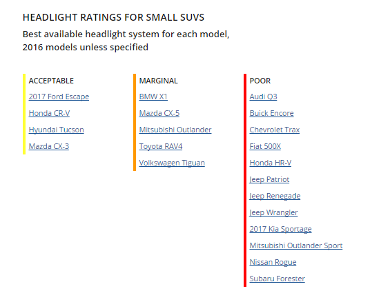 headlight rankings small suvs 16 IIHS