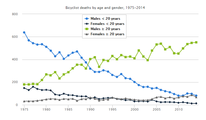 bicycle-deaths-iihs