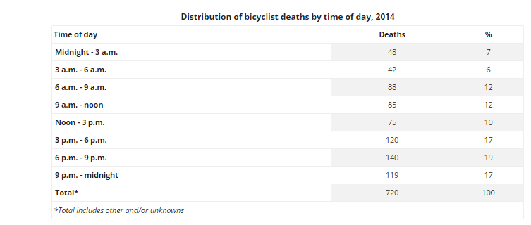 bike-deaths-by-time-of-day-iihs