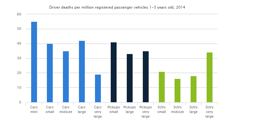 deaths-per-vehicle-type-graph