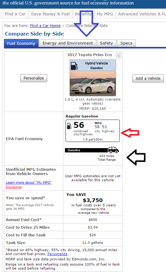 Our Example Above Is The Toyota Prius Longest Ing Green Car In World