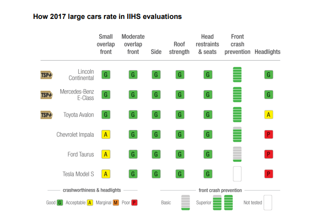 Back in February, IIHS tested a number of green vehicles and found that the  Tesla Model S didn't live up to its high reputation for safety.