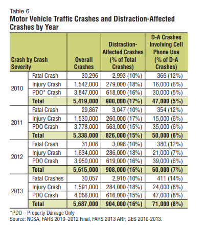 Distracted Driving Deaths Down Again In Latest Report - Down